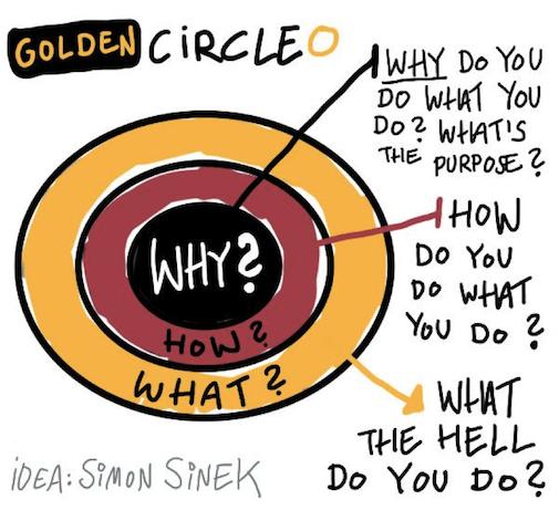 Golden Circle Simon Sinek 1