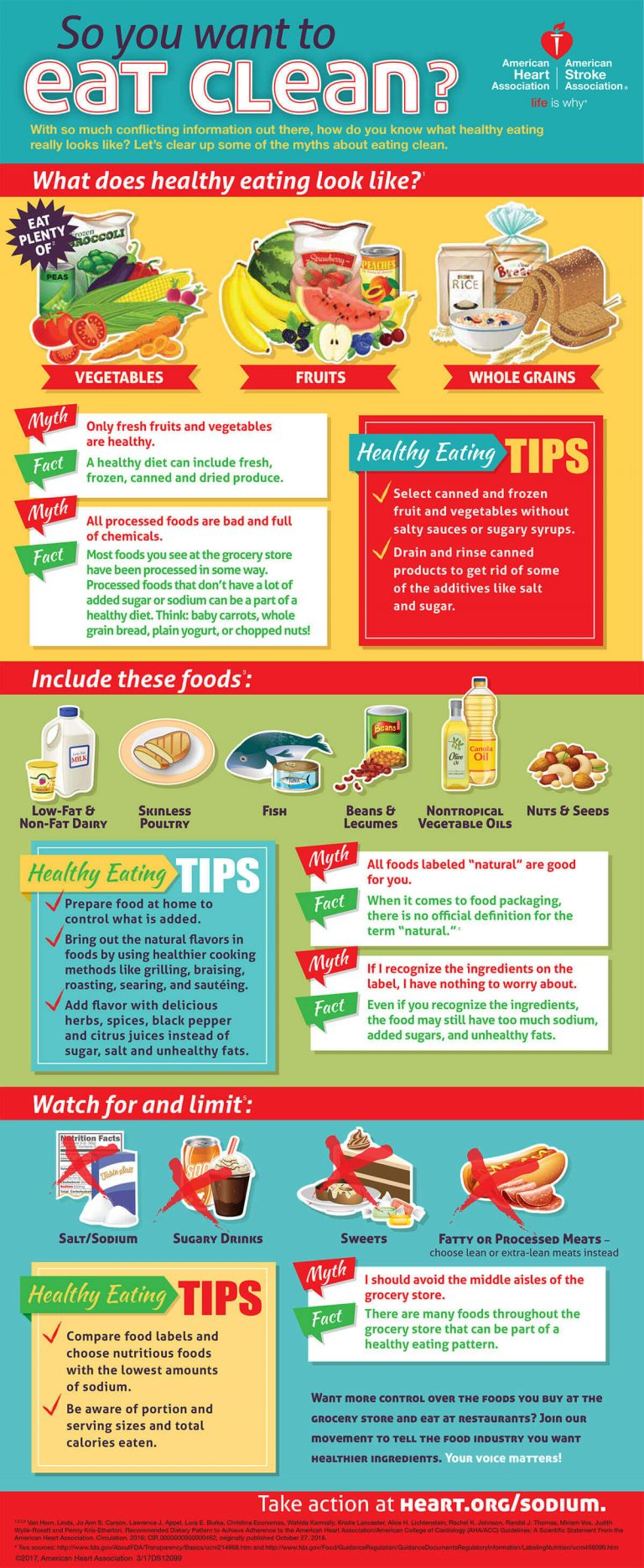 Clean_Eating_Infographic. Source by. Heart.org AHA