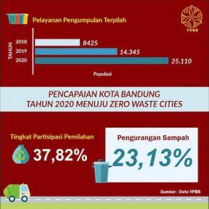 Kota Bandung - ZWC
