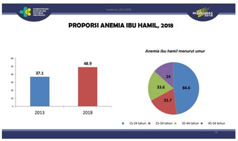 anemia ibu hamil riskesdas 2018