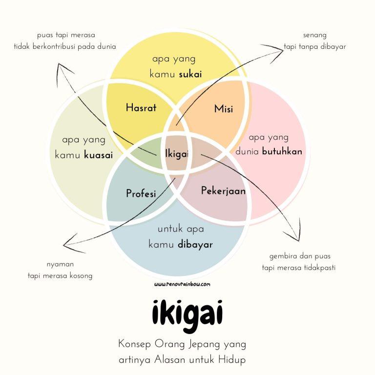 ikigai alasan untuk bahagia