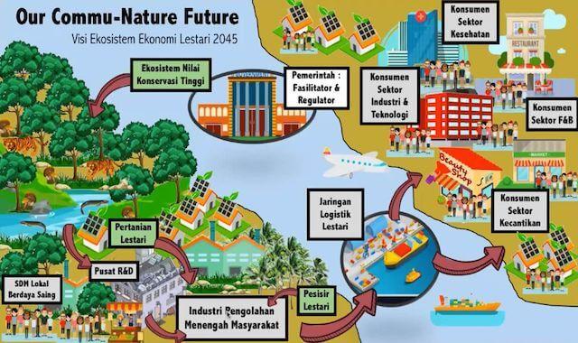 commu nature future