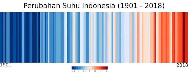 perubahan suhu indonesia
