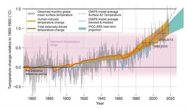perubahan temperatur bumi paris climate agreement
